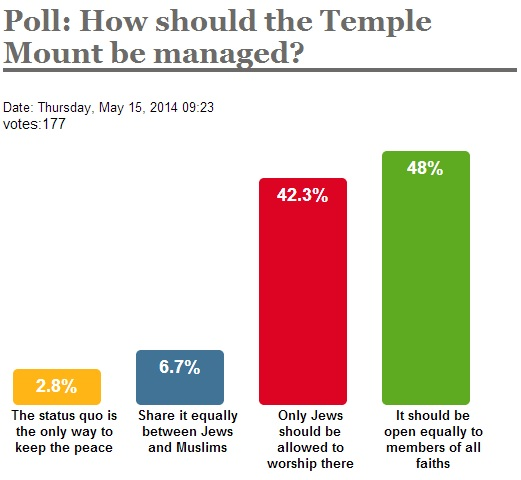 Temple poll